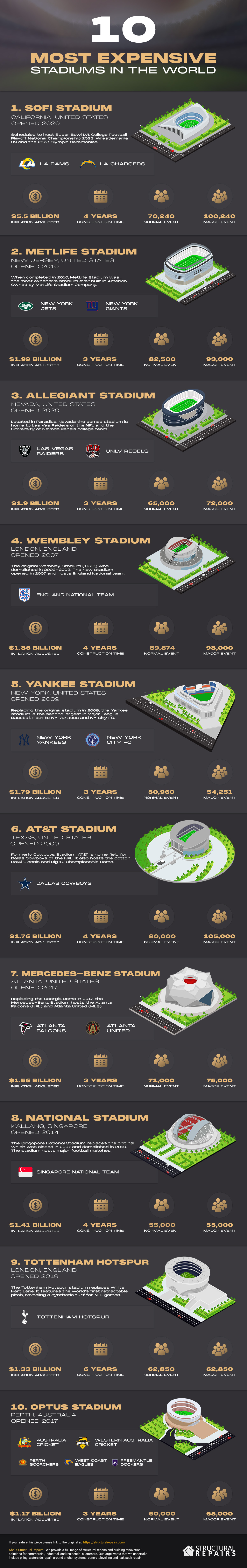 Most Expensive Stadiums