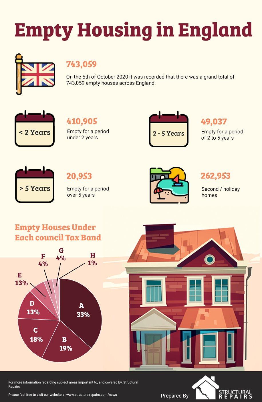 Empty Housing in England