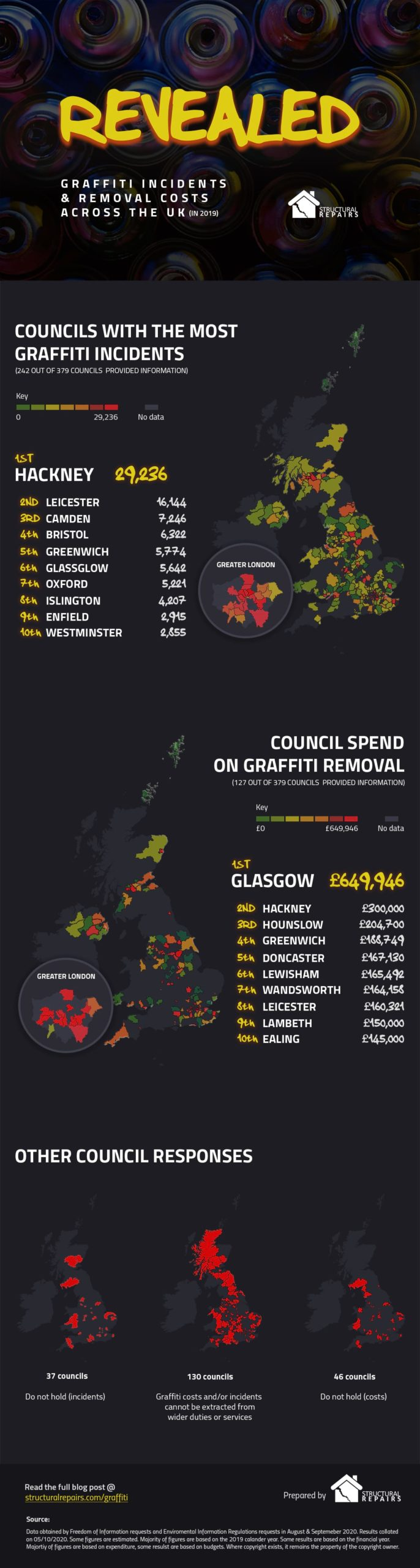 Graffiti Study Infographic