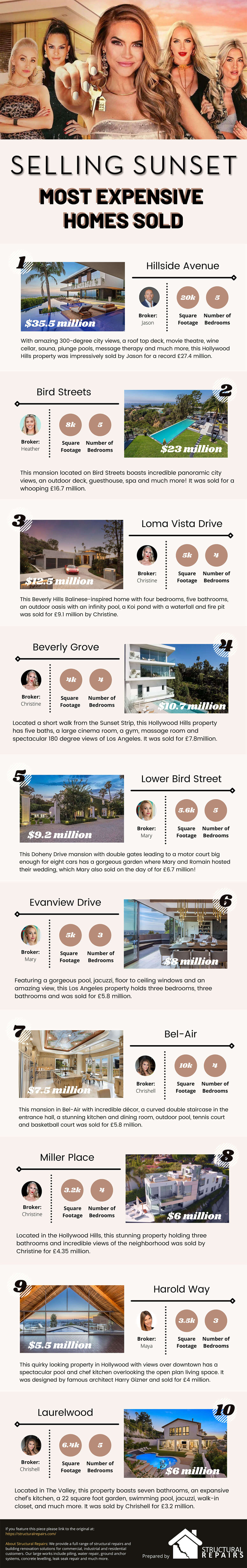 Selling Sunset Infographic